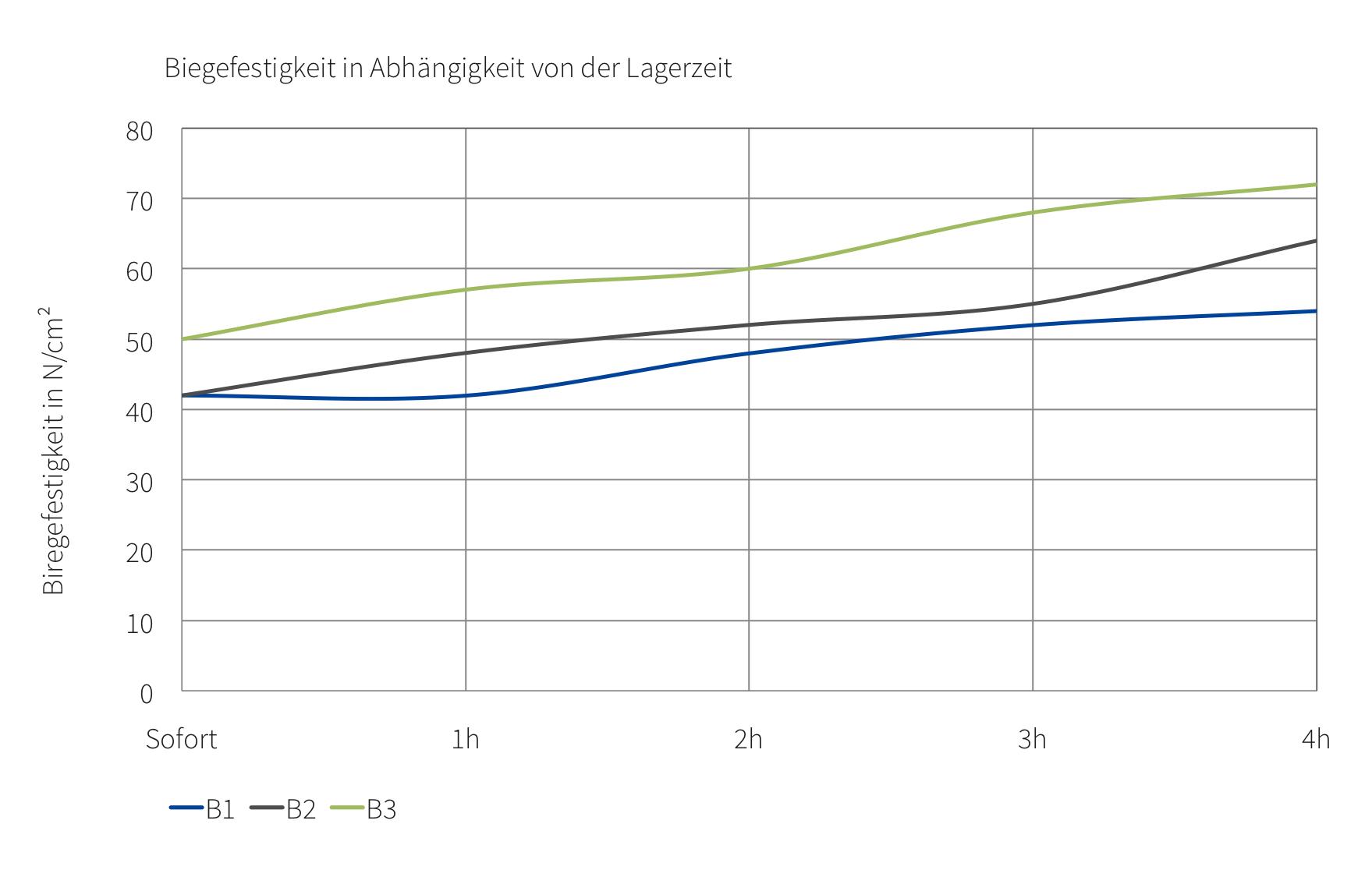CO2-Diagramm-white